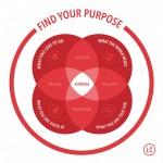 VennDiagram_Purpose-1022x1024